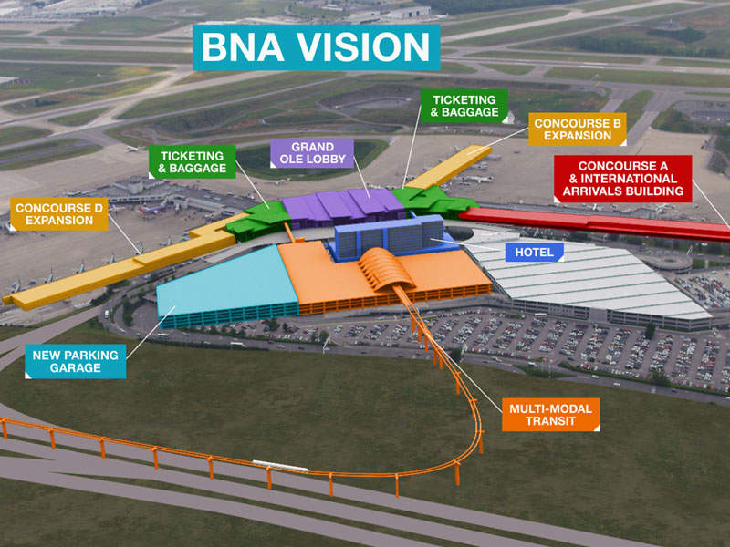 BNA Vision is a comprehensive plan designed to develop Nashville Airport to meet the increasing passenger traffic. Image: courtesy of Metropolitan Nashville Airport Authority.