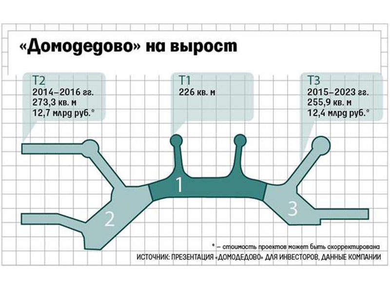 The Domodedovo airport expansion includes three phases. Image courtesy of Antteq.