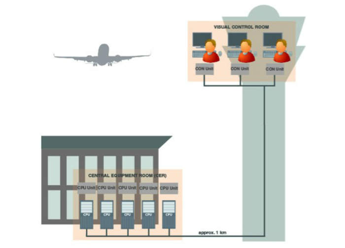 3 - Airport Technology
