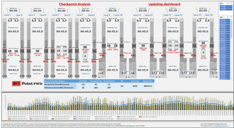 checkpoint analysis tool