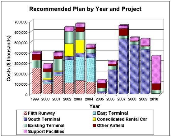 Expected project expenditure by year.