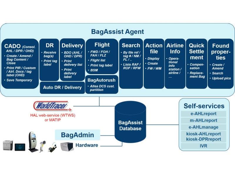 Sky Assist - Airport Technology