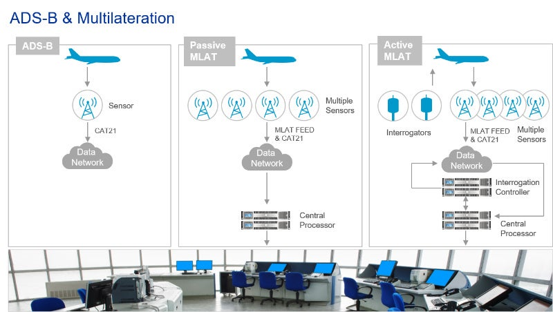 Frequentis Comsoft - Airport Technology