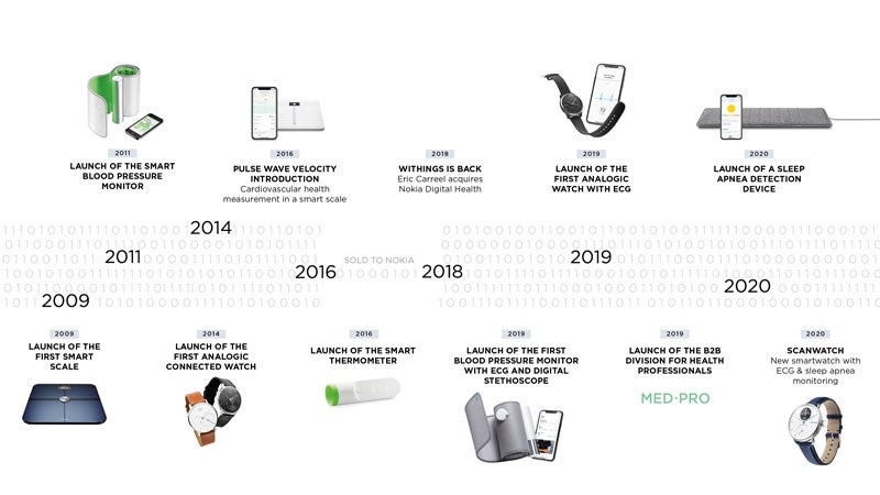 withings-funding-timeline