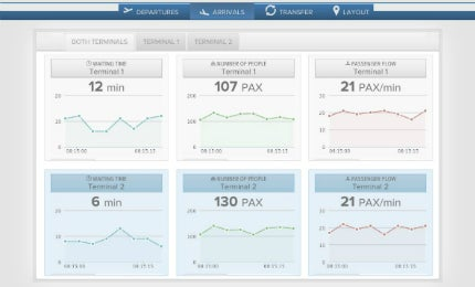 Foxstream dashboard