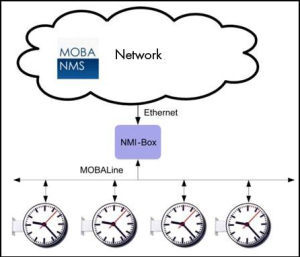 Synchronisation of the NMI over the Ethernet by means of NTP.